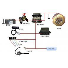 控制系统(3)